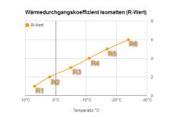 Der R-Wert bei Isomatten und was er aussagt